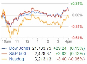 Dow Jones n Nasdaq n S and P 500