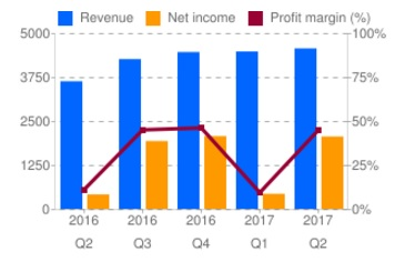 Revenue net income profit margin chart